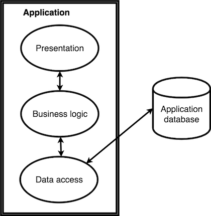 Figure 1-1: Representation of a typical monolithic application