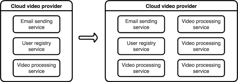 Figure 1-3: Scaling a single service