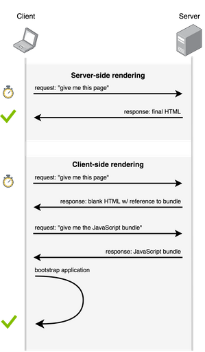 Data flow in client-side vs. server-side rendering